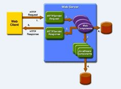 Il Web Tier è un processo che consente ad una architettura web di interagire con gli utenti finali situati esternamente alla infrastruttura di rete.