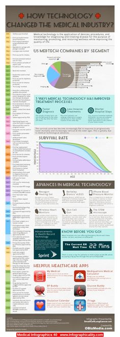 Medical Infographics 40 - http://infographicality.com/medical-infographics-40/