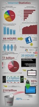 yes, I am addicted to infographics, you should be too! Online Schools Visual Academy