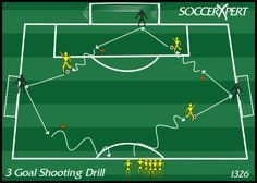 Soccer Drill Diagram: Three Goal Shooting Drill