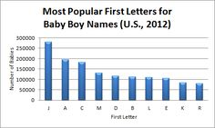 Want to know what the most popular first letters for baby names are? Here's the latest data! The top first letters for boy names are J, A and C. The least-used first letters are Y, Q and U. (This data is current until mid-2014.) #babynames