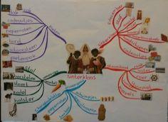 Mindmap Sinterklaas