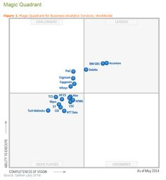Magic Quadrant for Business Analytics Services, Worldwide Intelligence Service, Business Intelligence, Ntt Data, Bubble Chart, Good Thoughts, Ibm, Bar Chart, Leadership, How To Apply