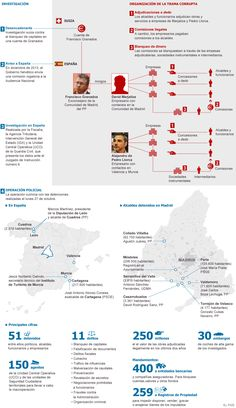 Funcionamiento de la trama Púnica. 28/10/2014. El País.  Heber Longás / Antonio Alonso
