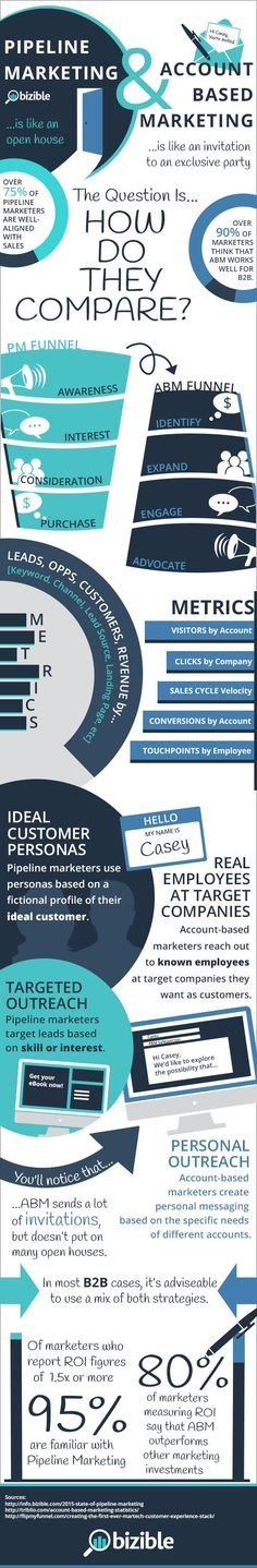 [Infographic] Account-Based Marketing & Pipeline Marketing -- How Do They Stack Up? Marketing Trends, Marketing Services, Network Marketing Tips, Marketing Plan, Sales And Marketing, Inbound Marketing, Marketing Tools, Marketing Digital, Business Marketing