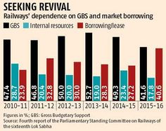 Railways in 'severe financial crisis', says Trivedi-led panel  After two years of healthy operations, a severe financial crisis has again gripped Indian Railways (IR), says a parliamentary panel headed by former railway minister Dinesh Trivedi.