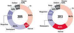 Internet avança sobre TV e finca bandeira como segunda mídia global