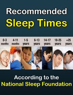 Recommended sleep times according to the National Sleep Foundation. A real sleep time calculator that shows the recommended sleep time by age Health And Wellbeing, Health And Nutrition, Hours Of Sleep Needed, Not Enough Sleep, Sleeping Too Much, National Sleep Foundation, Motor Skills Activities, Trouble Sleeping, Trying To Sleep
