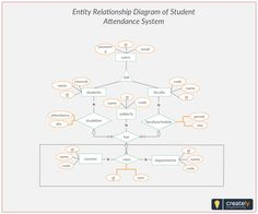 Entity relationship diagram er diagram of e learning system click er diagram student attendance management system entity relationship diagram represents the relationship between entities in a table ccuart Images