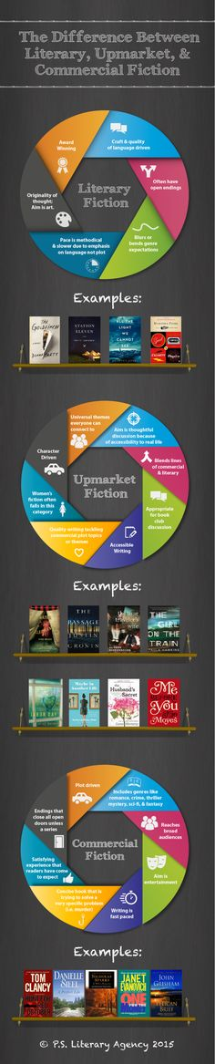 Do you know the difference between Literary, Upmarket, & Commercial Fiction? Here's an infographic to help! Writing Words, Writing Quotes, Writing Advice, Writing Resources, Writing Help, Writing Skills, Reading Strategies, Literary Fiction, Fiction And Nonfiction