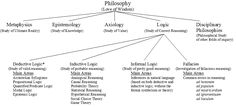 Branches of Logic [Ch 1. Note the absence of the traditional study of material logic.]