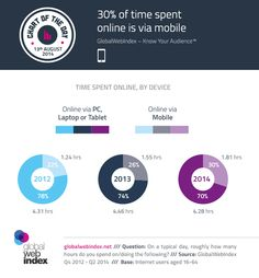 50% of Internet Users Visit #Google via their #Mobile #stats