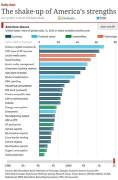 US now accounts for only of world GDP & of world trade. But it dominates most complex parts of global economy Us Data, Global Economy, World Trade, Accounting, Beekeeping