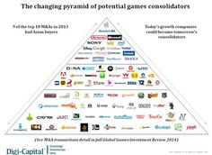 The changing pyramid of potential games consolidators