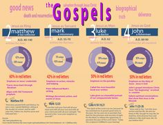 A quick view of the Gospels
