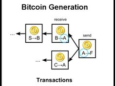 Block chain in relation to Bitcoin.