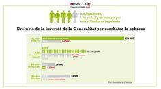 Evolució de la inversió de la Generalitat per combatre la pobresa (14/06/2012)