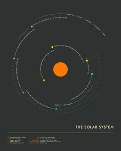 The Solar System, minimal infographic by Jazzberry Blue.
