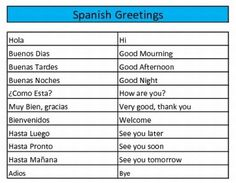 Spanish Introductions, Greetings, and Goodbyes by Spanish ... |Spanish Greetings And Good Byes
