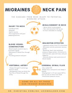 Why Your Migraine and Neck Pain Are Likely Related - Upper Cervical Chiropractic of Boulder Migraine Cause, Migraine Diet, Migraine Attack, Migraine Relief, Pain Relief, Migraine Pain, Chiropractic Benefits, Chiropractic Care, Migraine