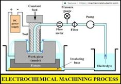 Electrochemical machining (ECM) is a machining process in which electrochemical process is used to remove materials from the workpiece. Surface Roughness, Conductive Materials, Machining Process, Mechanical Engineering, Science And Technology, Insulation, Diagram, Learning, Icons