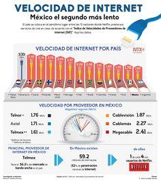 Qué tan rápida crees que es la conexión de #Internet en México. Te presentamos la lista de países con mejor y peor velocidad. #Infografia. Make A Web Page, Netflix, Digital Marketing Strategy, Computer Technology, New Things To Learn, Search Engine Optimization, Astronomy, Internet Marketing, Teaching History