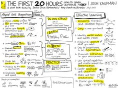 I love this Sacha Chua's style and focus. She creates sketchnotes, or visual summaries/mindmaps of various subjects.   Here is her visual book review for The First 20 Hours - How to Learn Anything... Fast by Josh Kaufman  http://sachachua.com/blog/2013/07/visual-book-review-the-first-20-hours-how-to-learn-anything-fast-josh-kaufman/
