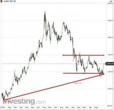 Aufschwung bei Gold oder doch nur kleine Erholung...eine Analyse... #aufschwung #gold #erholung