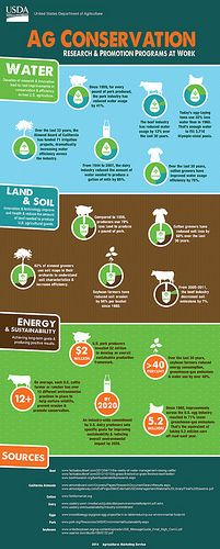 Yep - it's Friday Fun Ag Fact time! Check out this great infographic from USDA's AMS team. See the improvements in water conservation & efficiency across US agriculture. Agriculture Facts, Modern Agriculture, Agriculture Machine, Agriculture Business, Agriculture Industry, The More You Know, Good To Know, Soil And Water Conservation, Farm Facts
