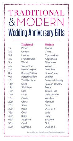 Wedding Anniversary Gifts For Her No Matter If You Will Be Celebrating Your Current First As Well Fiftieth Anniversaries Are Generally An