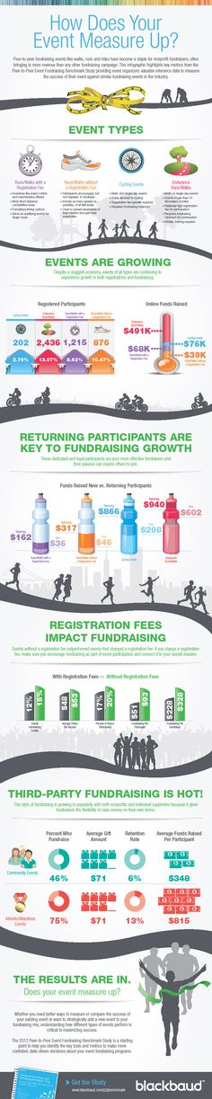 How Does Your Fundraising Event Measure Up? #fundraising #infographic