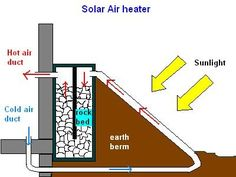 This is a solar air heater that uses the sun's heat to pump air into the house.  It also stores heat into a bed of rock.  Even after the su...