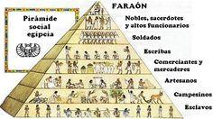 Aquí podemos observar como estaba conformada la estructura social, en una forma piramidal. Era una estructura rígida.