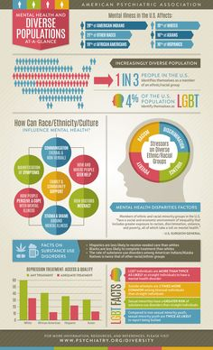 Mental health and diverse populations at a glance