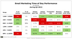 Experian-Email-Performance-by-Time-of-Day-During-Q4-Mar2014