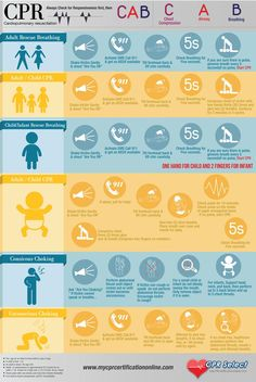 CPR infographic,  I think I will print this and tape it to the inside of my linen closet.