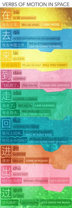 Grammar3 My students sometimes struggle with using basic verbs of motion right. I made this to help not just them :) ~FMyunfei Basic Chinese, How To Speak Chinese, Chinese English, Mandarin Lessons, Learn Mandarin, Chinese Language, Japanese Language, German Language, Spanish Language