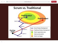 Agile Board, Project Management Professional, Project Management Templates, Lean Six Sigma, Software Testing, Business Analyst, Thinking Skills, Design Thinking, Control