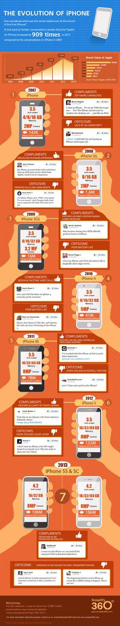 How Social Chatter Of iphone Launch Has Changed Over The Years? #Infographic #iphone