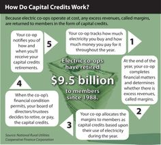 One benefit of being a member of a cooperative is Capital Credits