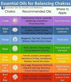 Young Living Essential Oils and corresponding chakras for balance.  I personally have been working on the 5th Chakra or Throat Chakra.  Anyone else?  To order oils:  www.ylscents.com/essentialliving180