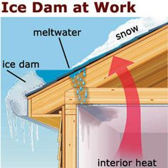 Tips for preventing ice dams, plus fast fixes, and long-term repairs from the pros at TOH. | Illustration: Yuko Shimizu. | thisoldhouse.com