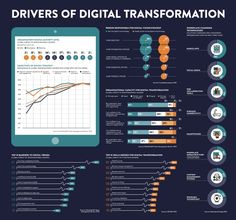 Infographic charting the top 10 skills needed for digital transformation, organisational capacity for transformation, top 10 barriers of digital trends & more