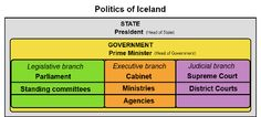 Iceland - Wikipedia, the free encyclopedia