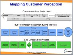 Communications Objectives and the Buying and Sales Processes