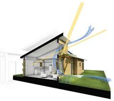 Comunidades verdes. Arquitectura sostenible y construcción en seco