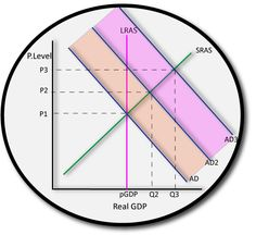IB economics multiplier effect