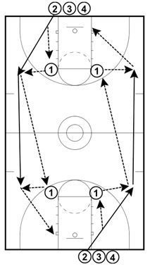 Okay, this is one of my all-time favorite drills for passing, finishing, communication and conditioning. Setup Set up four passers, with one at each elbow on both sides of the court. The rest of your players will form two lines, at opposite ends of the court, right where the right lane line and baseline meet. …