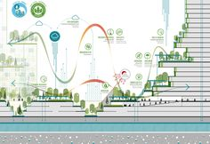 Malaysia's Forest City will feature the world's largest green roof system - Forest City Masterplan by Sasaki Associates « Inhabitat – Green Design, Innovation, Architecture, Green Building - Architecture Concept Diagram, Green Architecture, Landscape Architecture, Architecture Diagrams, Architecture Portfolio, Masterplan, Green Roof System, Vertical City, Urban Design Diagram