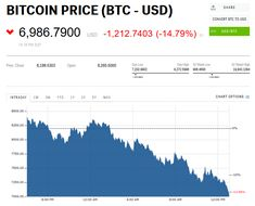 Bitcoin dives below $7000 for the first time since November 15